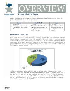 Financial Aid in Texas