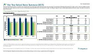 Five-Year School Score Summary (2015)