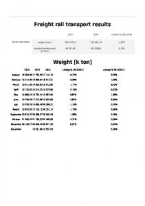 Freight rail transport results. Weight [k ton]