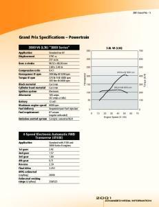Grand Prix Specifications Powertrain