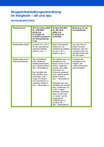 Gruppenfreistellungsverordnung im Vergleich alt und neu