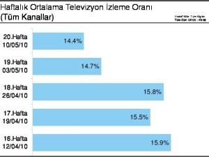 Haftalık Ortalama Televizyon İzleme Oranı (Tüm Kanallar)