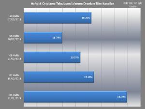 Haftalık Ortalama Televizyon İzlenme Oranları Tüm Kanallar
