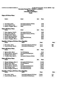 Heptathlon: #4 Mujeres 200 Metros Planos Heptathlon Nombre School Finals Points