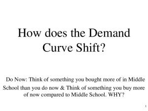 How does the Demand Curve Shift?