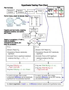 Hypothesis Testing Flow Chart