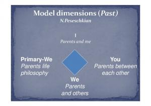I Parents and me. Primary-We Parents life philosophy We Parents and others. You Parents between each other