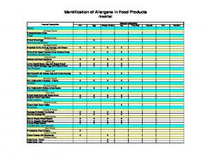 Identification of Allergens in Food Products Breakfast