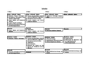 Inhalte. 7. Klasse. Geometrie! Nichtlineare analytische Geometrie