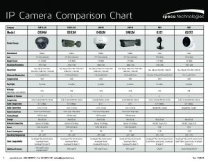 IP Camera Comparison Chart