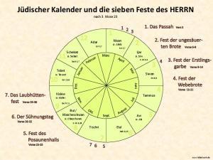 Jüdischer Kalender und die sieben Feste des HERRN