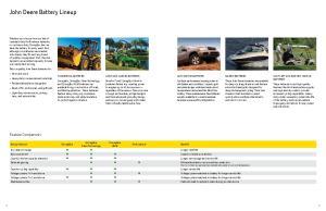 John Deere Battery Lineup