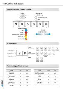 KORLOY Inc. Code System