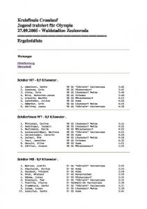 Kreisfinale Crosslauf Jugend trainiert für Olympia Waldstadion Zeulenroda =================================== Ergebnisliste
