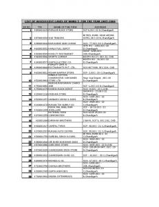 LIST OF ASSESSMENT CASES OF WARD 5 FOR THE YEAR