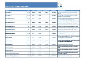 List of Iran Certified Companies