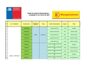 Listado de productos Bioequivalentes,