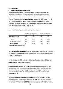 manifeste Hyperthyreose latente Hyperthyreose Pat. % Pat. % hyperthyreote Struma , ,1