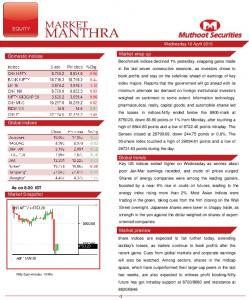 Market wrap up. Domestic indices. Global indices. Global trends. Market Snapshot. Market preview. Wednesday 16 April As on 8