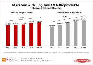 Marktentwicklung RollAMA Bioprodukte Lebensmitteleinzelhandel