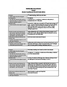 McMinnville School District Sample Student Learning and Growth Goals (SLGs)