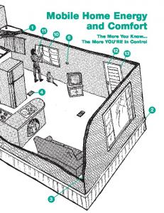 Mobile Home Energy and Comfort. The More You Know... The More YOU RE In Control
