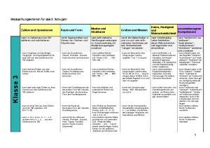 Muster und Strukturen. kann arithmetische Handlungsanweisungen im Zusammenhang mit Wiederholungsregeln umsetzen