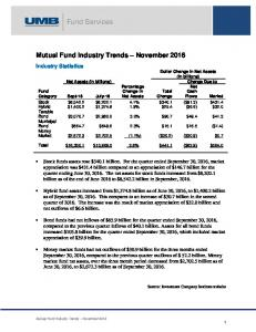 Mutual Fund Industry Trends November 2016
