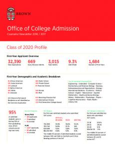 Office of College Admission