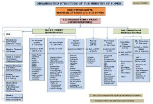 ORGANISATION STRUCTURE OF THE MINISTRY OF POWER