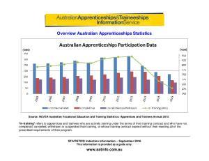 Overview Australian Apprenticeships Statistics