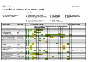 Overview Databases HSG Library