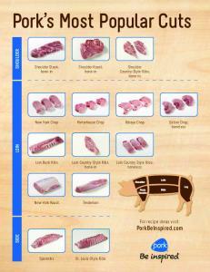 Pork s Most Popular Cuts