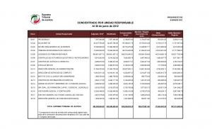 PRESUPUESTO DE de Justicia EGRESOS 2012 CONCENTRADO POR UNIDAD RESPONSABLE Al 30 de junio de 2012