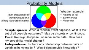Probability Models. Weather example: Raining or not Sunny or not Hot or not