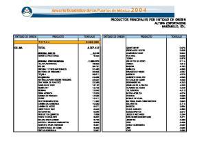 PRODUCTOS PRINCIPALES POR ENTIDAD DE ORIGEN ALTURA (EXPORTACION) MANZANILLO, COL