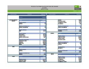 PRODUCTOS PRINCIPALES POR PAIS DE ORIGEN ALTURA (IMPORTACION)