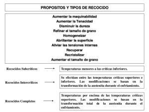 PROPOSITOS Y TIPOS DE RECOCIDO
