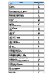 Quantidade entregue (Kg) A.F.P.A.D. 940 AAPC 2660 Abel Carvalho 80 ADSG-Gondomar 2580 AEP 280 AEP 280 Agrupamento de Escolas Sr