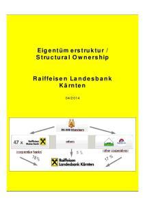 Raiffeisen banks