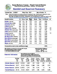 Rainfall and Reservoir Summary