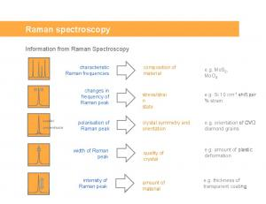 Raman spectroscopy. Information from Raman Spectroscopy. characteristic Raman frequencies. composition of material. e.g. MoS 2