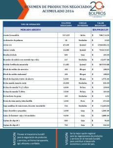 RESUMEN DE PRODUCTOS NEGOCIADOS ACUMULADO 2016