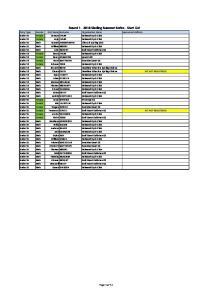 Round Sizzling Summer Series - Start List