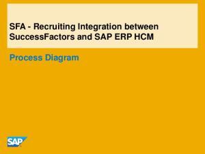SFA - Recruiting Integration between SuccessFactors and SAP ERP HCM. Process Diagram