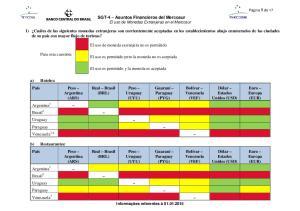 SGT-4 Asuntos Financieros del Mercosur El uso de Monedas Extranjeras en el Mercosur