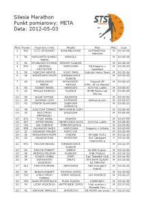 Silesia Marathon Punkt pomiarowy: META Data: