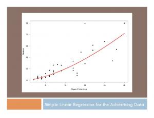 Simple Linear Regression for the Advertising Data