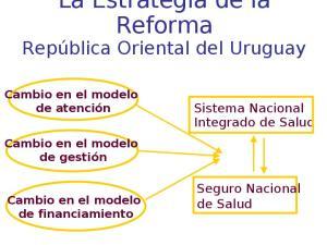 Sistema Nacional Integrado de Salud. Seguro Nacional de Salud