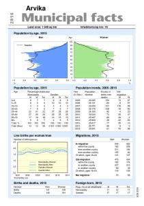 sq km: 16. Age. Source: Population statistics, SCB Population by age, 2015 Population trends,